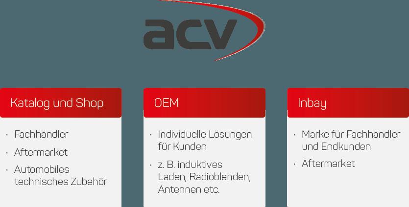 acv: Shop, OEM und Inbay